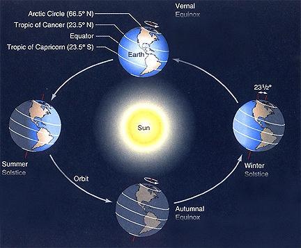Earth's Tilt and Seasons