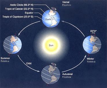 winter solstice image